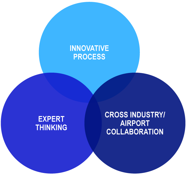 Innovation Process, Expert Thinking and Cross Industry / Airport Collaboration