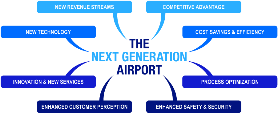 The Next Generation Airport